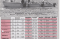 Specification and data sheet | Historic models (1of2)